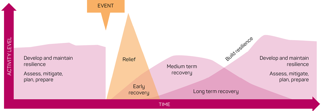 A timeline showing the relationship between activity levels and time, before and after a disaster event. Before the event, tasks include developing and maintaining resistance, and assessing, mitigating, planning and preparing. Immediately after the event, relief and early recovery start, followed by medium- and long-term recovery. Resilience is built, and the tasks repeat themselves.