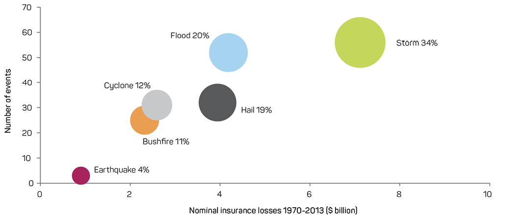 A graph showing the relationship between insurance losses and number of events by natural hazard: earthquakes (4%), bushfires (11%), cyclones (12%), hail damage (19%), flooding (20%) and storms (34%). Losses range from $1 billion for earthquakes up to about $7 billion for storms. The number of events is directly proportional to insurance loss.