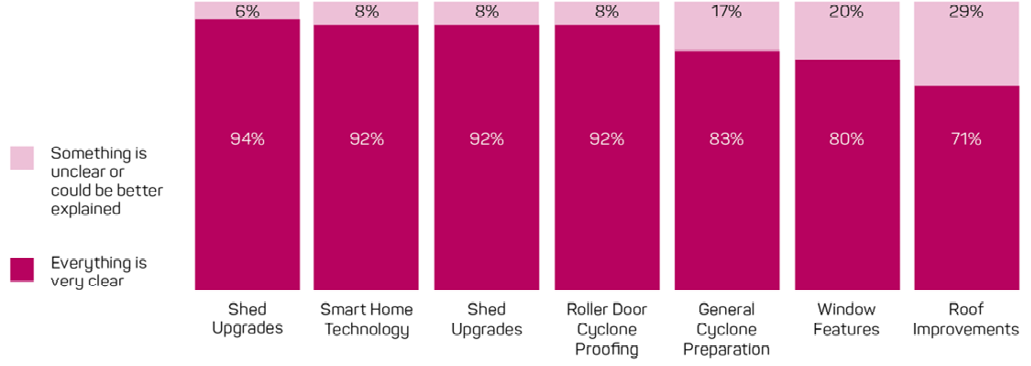 The survey looked at 7 elements of the Cyclone Resilience Benefit rating: shed upgrades, smart home technology, shed upgrades, roller door cyclone proofing, general cyclone preparation, window features and roof improvements. For the first four elements, 92–94% of people felt that everything was clear; for the general cyclone preparation and window features, 83% and 80% felt everything was clear; and for roof improvements, only 71% felt that everything was clear.