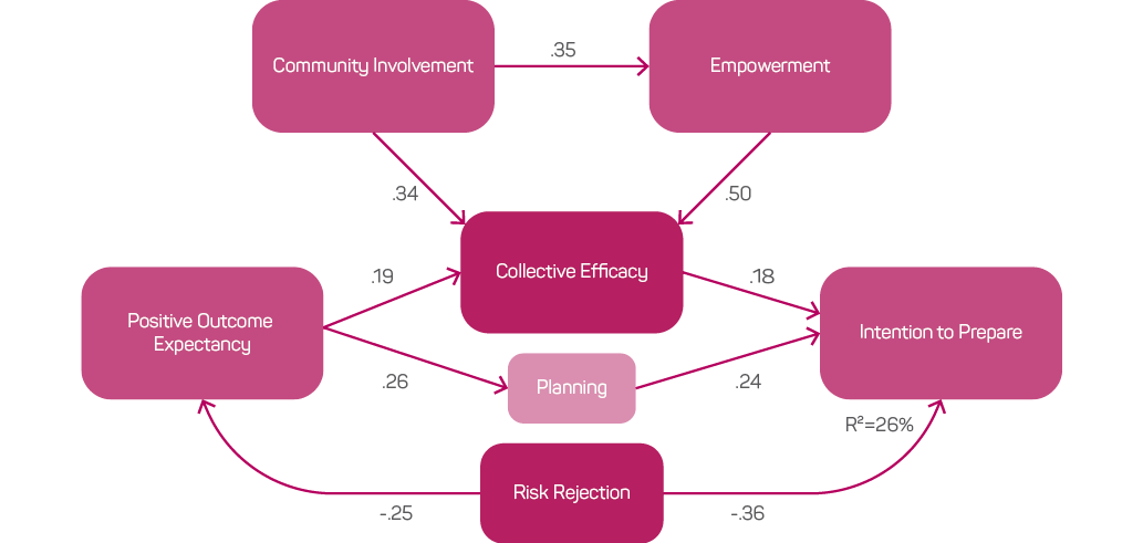 A diagram of influence of risk rejection and community engagement in tsunami readiness. Risk rejection leads to positive outcome expectancy and intention to prepare, and that collective efficacy depends on community involvement, empowerment and positive outcome expectancy.