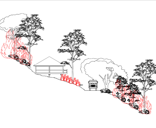 A sketch of a schematic section of a defendable space in steep terrain at the active defence stage. It shows fire to the front and rear of the property, and the defendable space next to the front of the house.