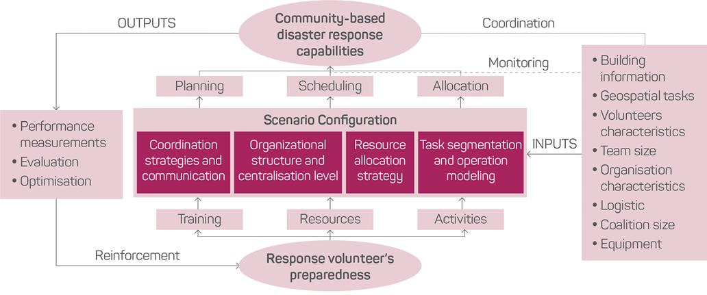 Figure 1: A depiction of the framework. Several elements are working together to produce community-based disaster response capabilities, including planning, scheduling and allocation. Also important is the response volunteer's preparedness, which is aided by training, resources and activities. In the middle is the scenario configuration, which includes coordination strategies and communication, organisational structure and centralisation level, resource allocation strategy, and task segmentation and operation modelling.