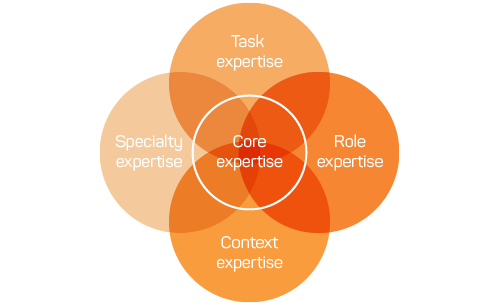 Figure 1: Diagram showing relationships, represented by overlapping circles, between core expertise (which is central), task expertise, role expertise, context expertise  and specialty expertise. Each type of expertise overlaps with all the other types.