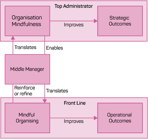 A diagram showing the relationship between a middle manager, and organisation mindfulness and mindful organising.