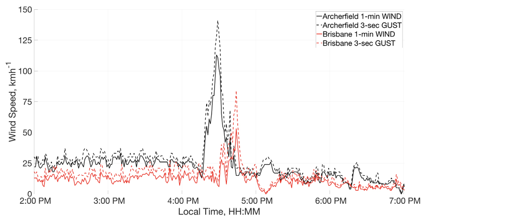 Graph showing the wind gusts and speed for Brisbane and Archerfield on 27 November 2014 from 2 pm to 7 pm. Archerfield's gusts and winds peaked just before 4.30 pm, from fairly stable speeds of 25 to 30 km/h, to more than 100 km/h (wind) and more than 140 km/h (gusts). Brisbane's wind and gust speeds peaked just after 4.30 pm, from fairly stable speeds of 10 to 15 km/h, to more than 50 km/h (wind) and more than 80 km/h (gusts). Wind and gust speed slowed for Archerfield after the peak. Brisbane had a near 0 km/h wind just after 5 pm, before increasing to about 15 km/h again.